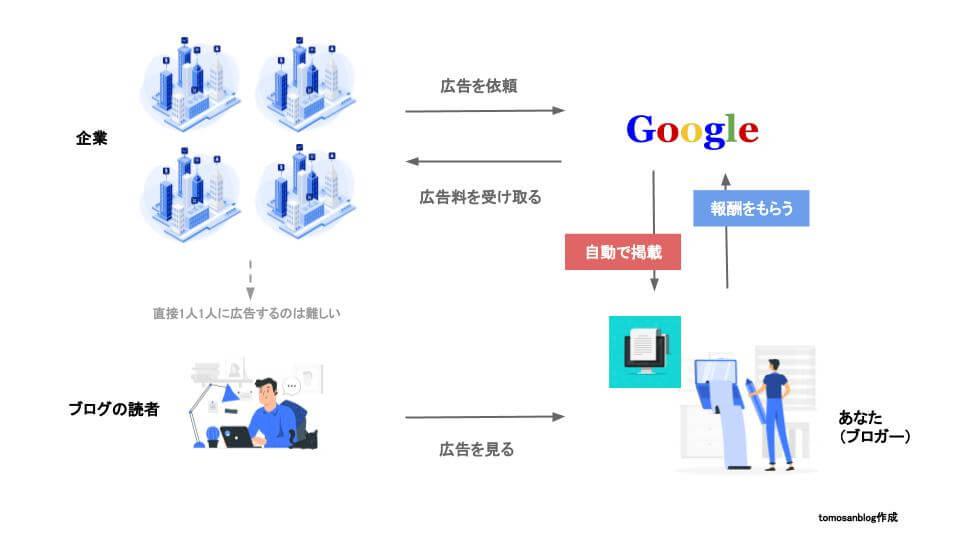 Googleアドセンスの仕組みのイメージ図です