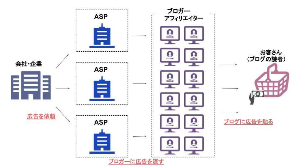 アフィリエイトASPの仕組み図