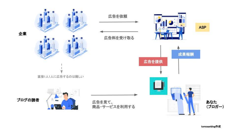 アフィリエイトASPの仕組みのイメージ図です
