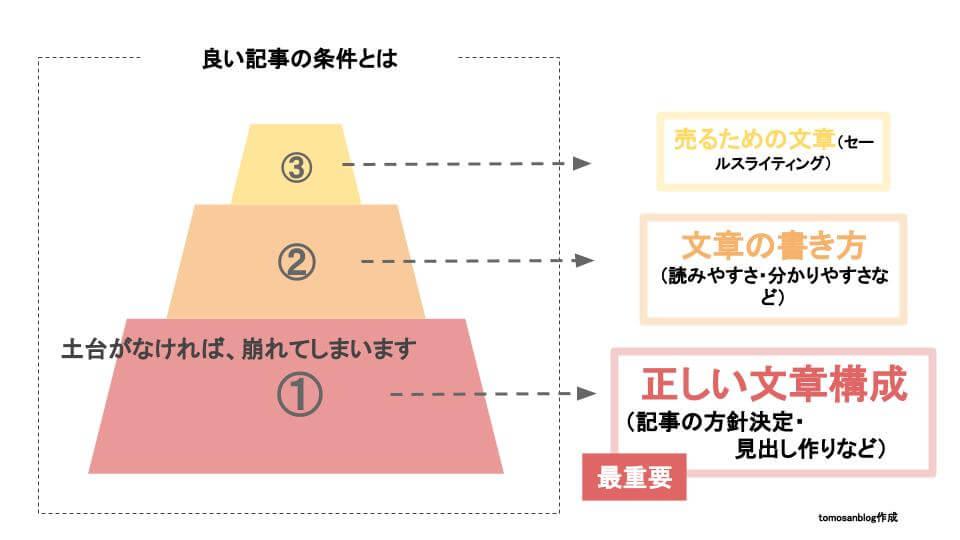 良いブログの条件を表したオリジナルのイメージ図です