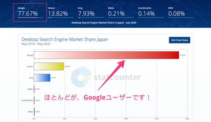 検索エンジンの使用率のグラフです