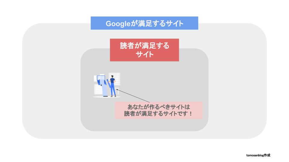 GoogleへのSEOは、ユーザーファーストで行うべき理由を解説したオリジナルイラストです
