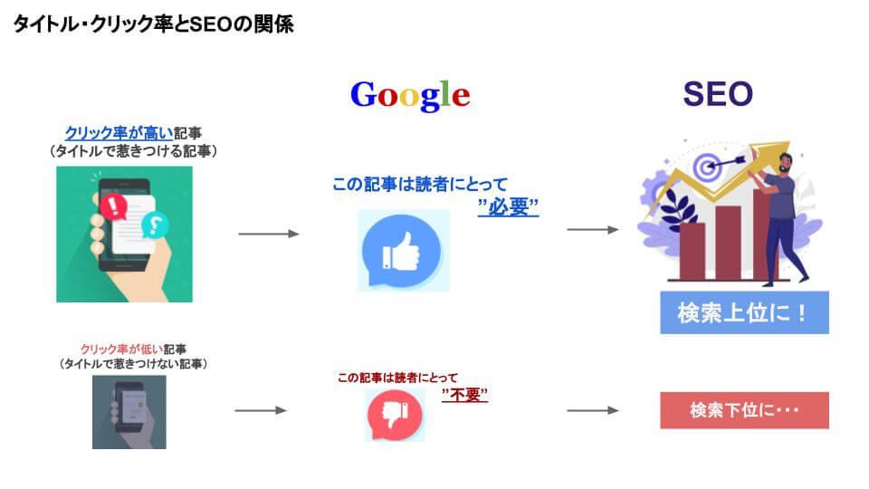 タイトルとSEOの関連を表すイメージ図です