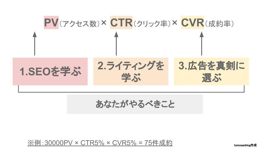 PV×CTR×CVRの計算式と、それぞれを伸ばすために必要な要素を図示したオリジナル画像です
