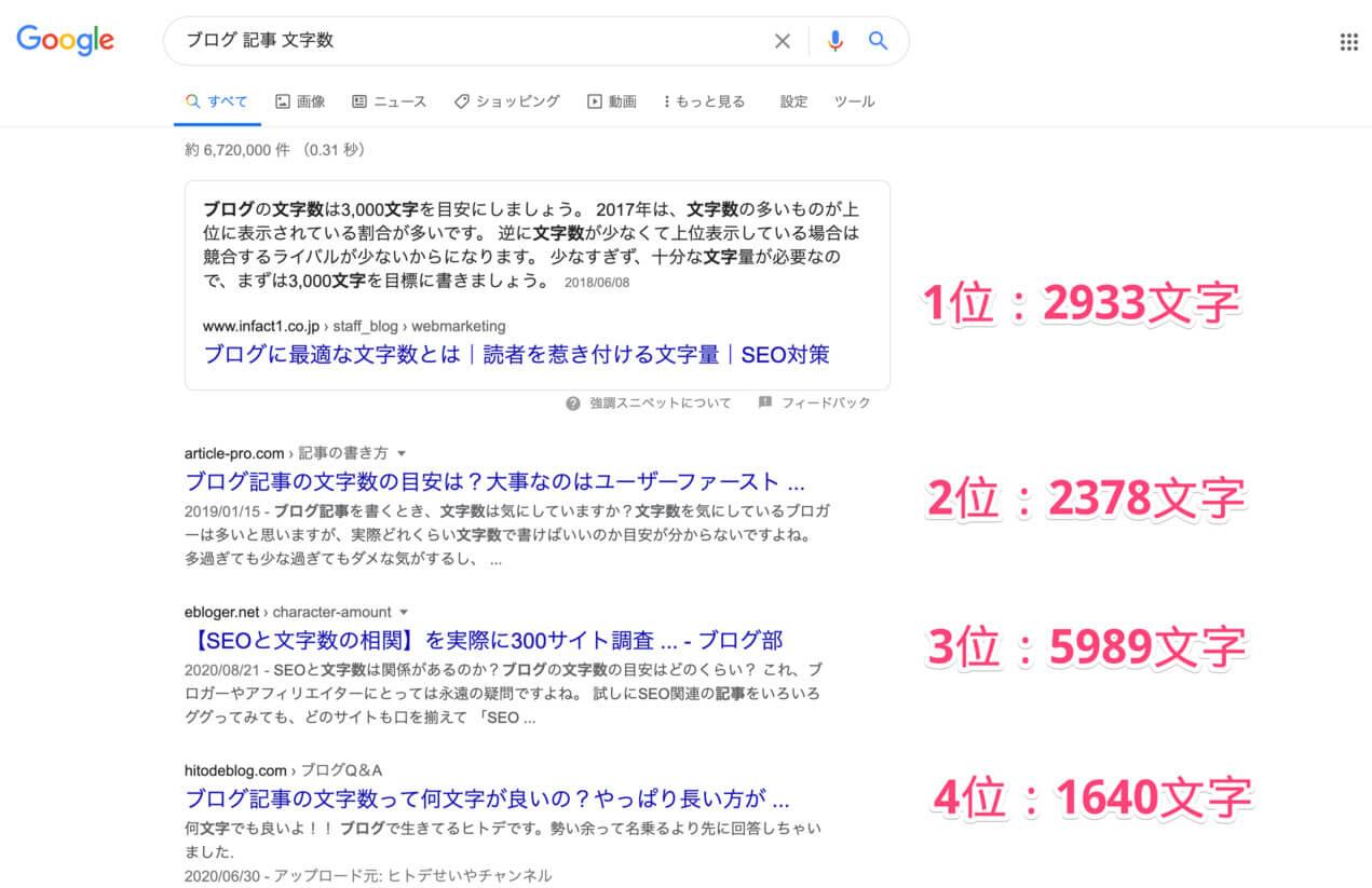 Google検索結果の上位記事の文字数を計測し、記載した画面のスクリーンショットです