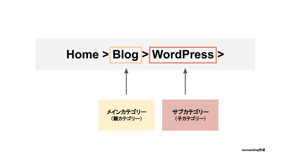 パンくずリストが、ユーザーにサイトの現在地を伝えるために有用であることを解説するオリジナル画像です