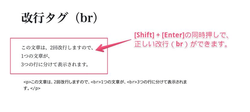 Shiftキー+Enterキーで、段落内改行ができることを解説するスクリーンショットです