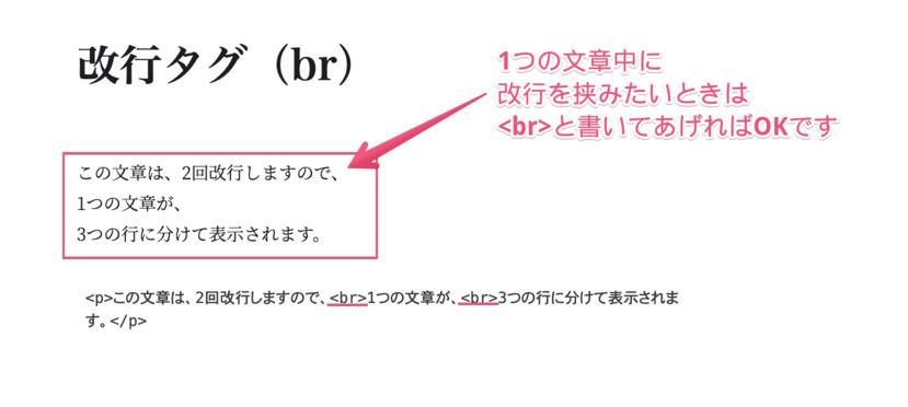 改行タグ(brタグ)を使い、1つの文章を3つの行に改行しているエディタ画面のスクリーンショットです