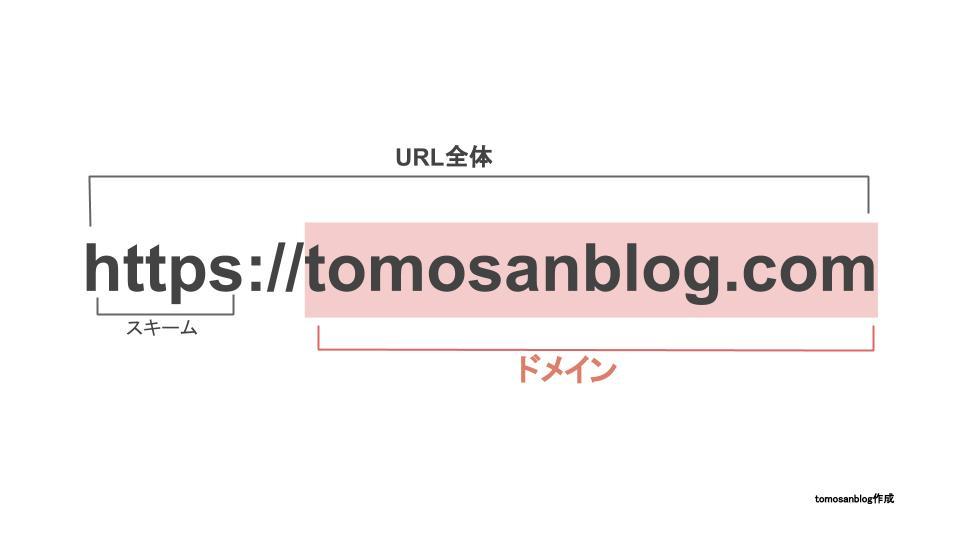 URLとドメインの関係を説明するためのオリジナル画像です