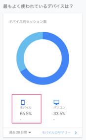 当ブログのGoogleアナリティクスのアクセス解析画面のスクリーンショットです