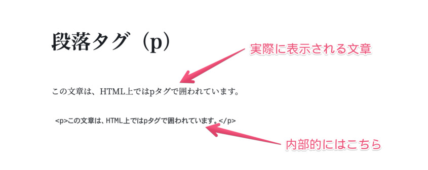段落タグ(pタグ)の正しい使い方を示したエディタ画面のスクリーンショットです