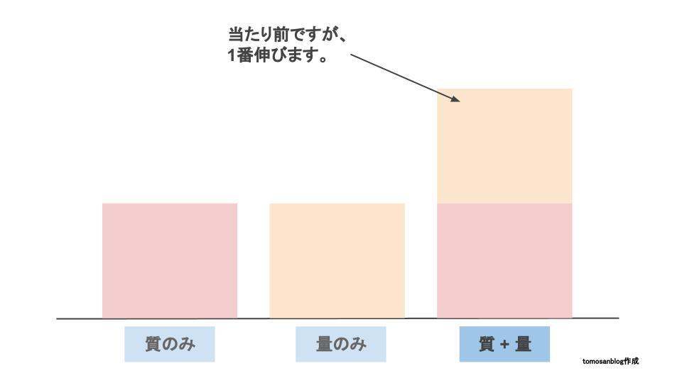 ブログの更新頻度について、「質と量の両立」をするべきであることを解説するオリジナル画像です