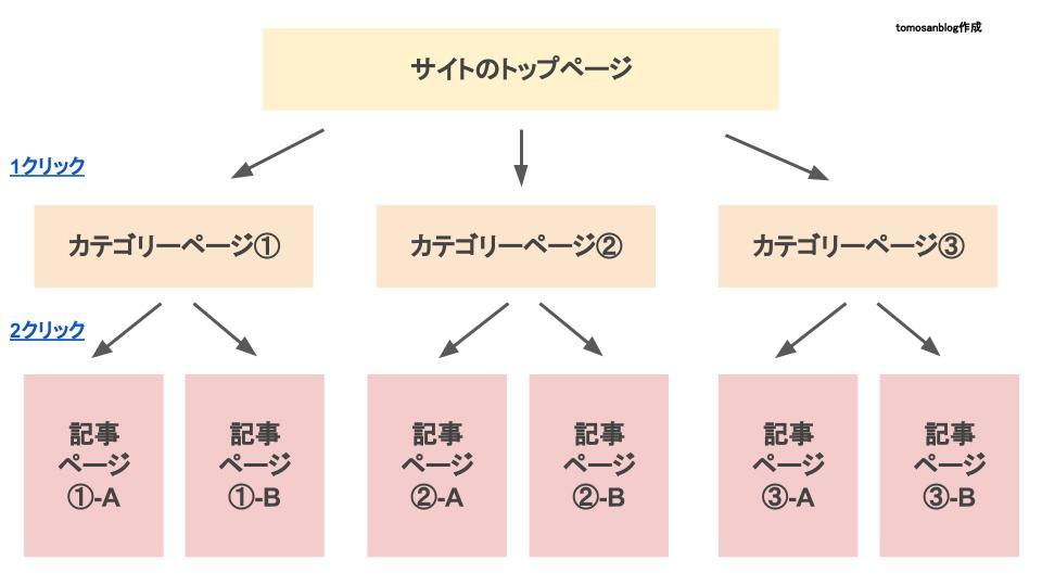 正しいサイト構造(2クリック以内で全ページへ到達可能)の図解のために作成したオリジナルイラストです