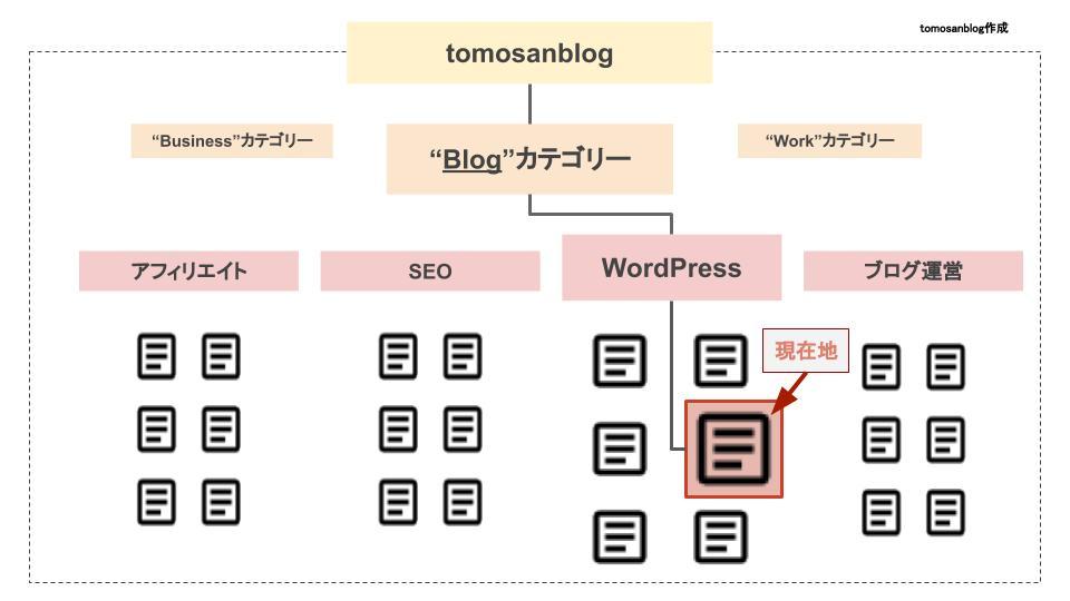 当ブログを例に、カテゴリー階層と現在位置を示すためのオリジナル画像です