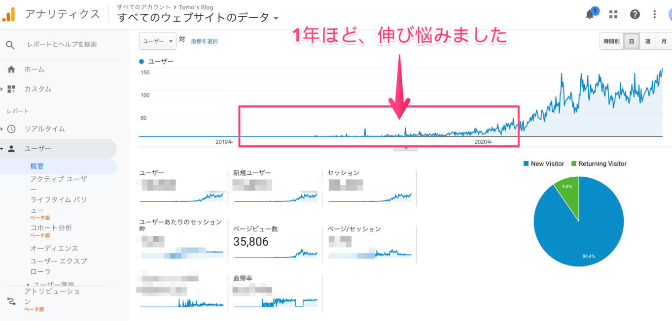 僕の運営するもう1つのブログ「Tomoblog」のアナリティクスを再掲。PVが伸びるまでに1年から1年半ほどかかることが分かる画像です