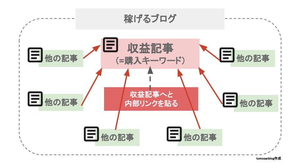 稼げるブログの構造を図解するために作成したオリジナルイラストです