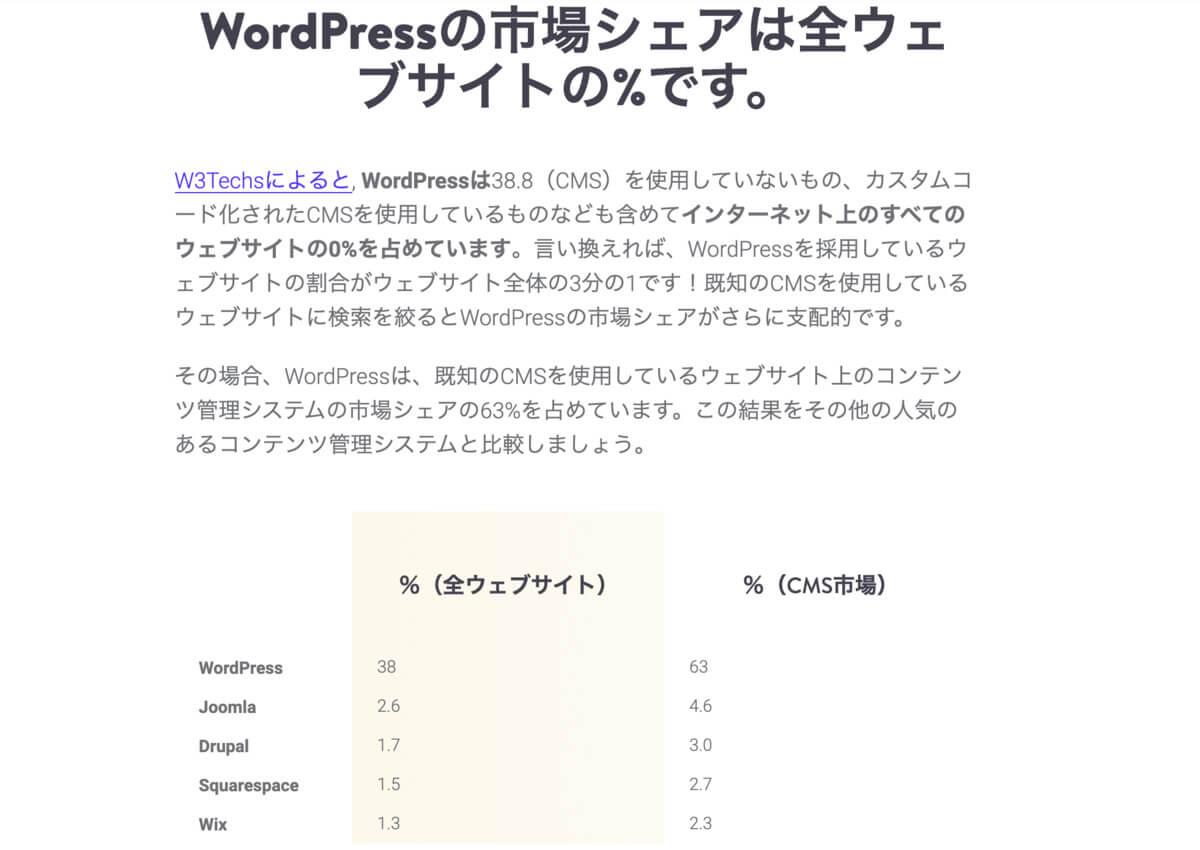 WordPressのシェア率(他サイトより引用)